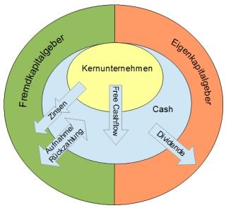Übersicht Free-Cashflow, Dividende und Zinsen