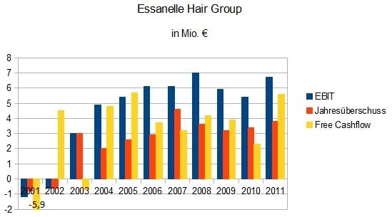 Essanelle Hair Group: EBIT, Gewinn und Free Cashflow